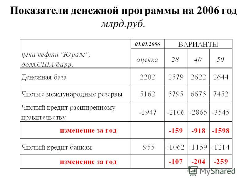 Показатели денежной программы на 2006 год млрд.руб.