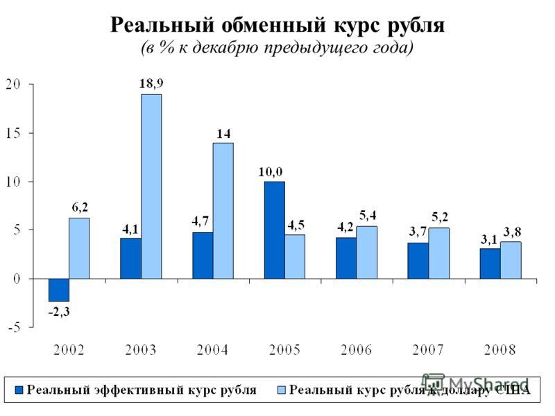 Реальный обменный курс рубля (в % к декабрю предыдущего года)