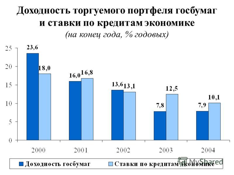 Доходность торгуемого портфеля госбумаг и ставки по кредитам экономике (на конец года, % годовых)