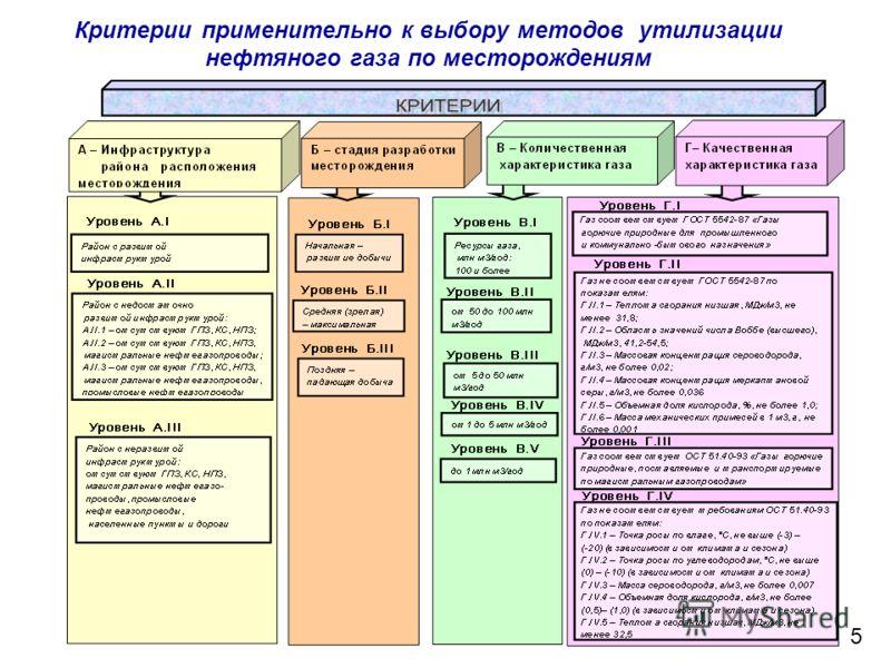 Критерии применительно к выбору методов утилизации нефтяного газа по месторождениям 5