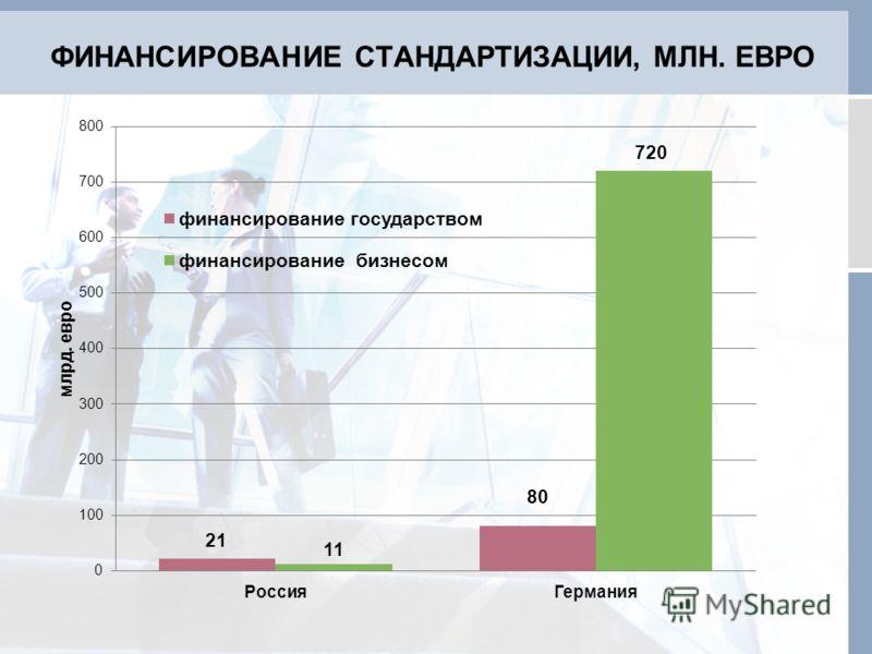 ФИНАНСИРОВАНИЕ СТАНДАРТИЗАЦИИ, МЛН. ЕВРО