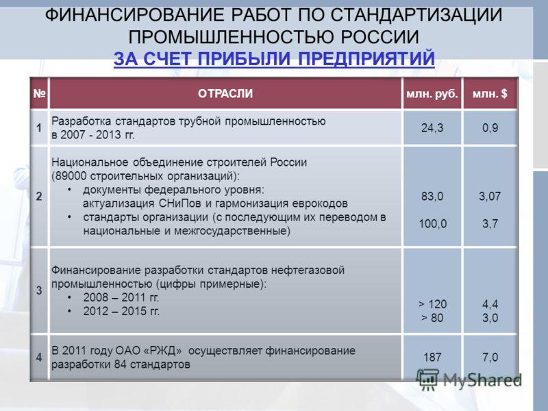 ФИНАНСИРОВАНИЕ РАБОТ ПО СТАНДАРТИЗАЦИИ ПРОМЫШЛЕННОСТЬЮ РОССИИ ЗА СЧЕТ ПРИБЫЛИ ПРЕДПРИЯТИЙ