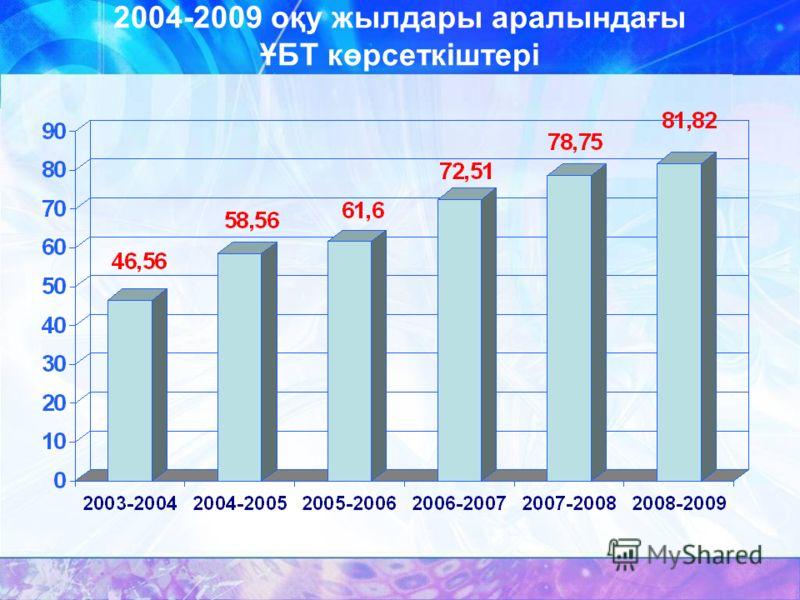 2004-2009 оқу жылдары аралындағы ҰБТ көрсеткіштері