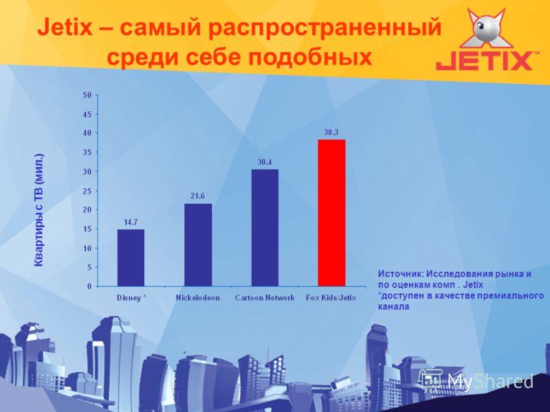 Jetix – самый распространенный среди себе подобных Квартиры с ТВ (мил.) Источник: Исследования рынка и по оценкам комп. Jetix *доступен в качестве премиального канала
