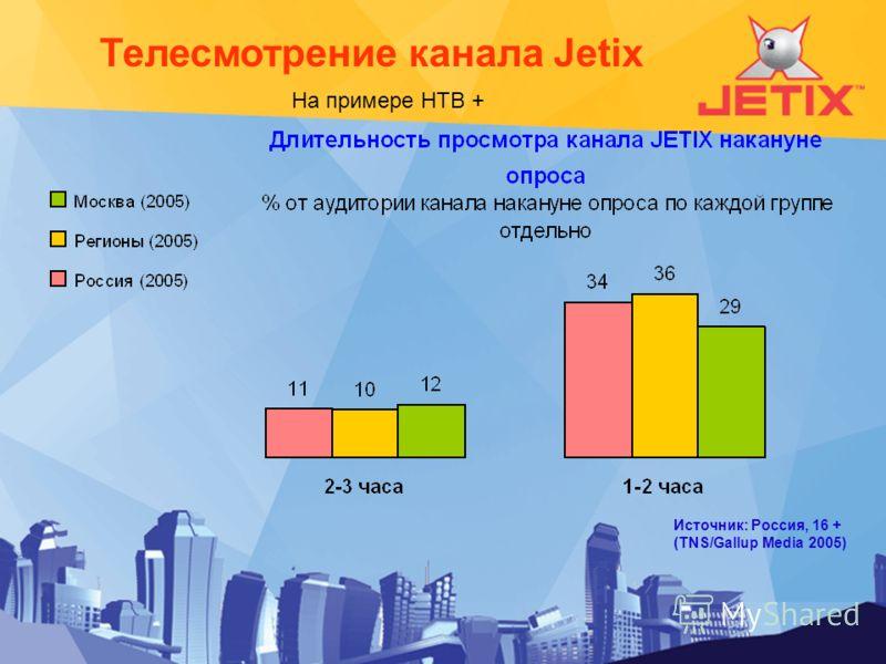 Телесмотрение канала Jetix Источник: Россия, 16 + (TNS/Gallup Media 2005) На примере НТВ +