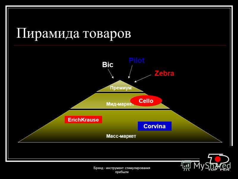 Бренд - инструмент стимулирования прибыли Пирамида товаров Масс-маркет Мид-маркет Премиум Zebra Pilot Bic ErichKrause Cello Corvina