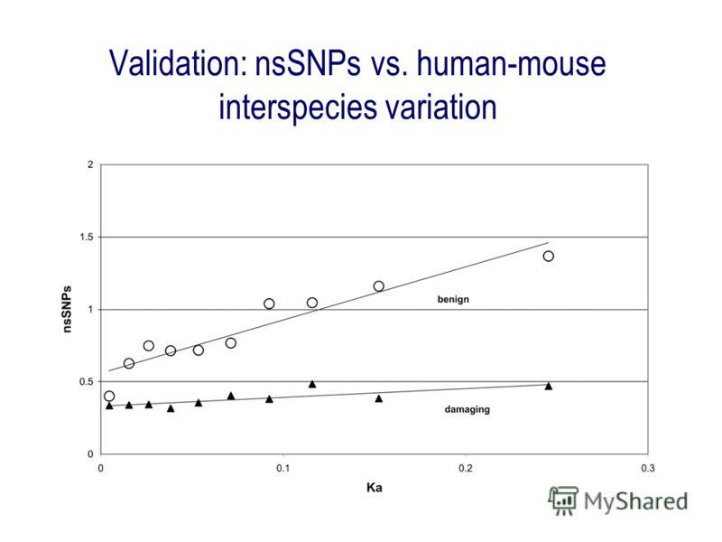 Validation: nsSNPs vs. human-mouse interspecies variation