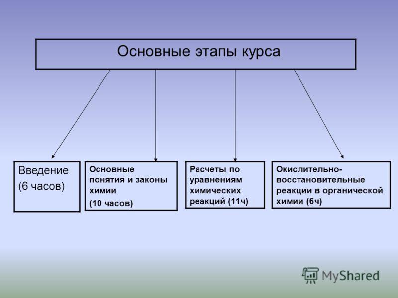 Основные этапы курса Введение (6 часов) Основные понятия и законы химии (10 часов) Расчеты по уравнениям химических реакций (11ч) Окислительно- восстановительные реакции в органической химии (6ч)