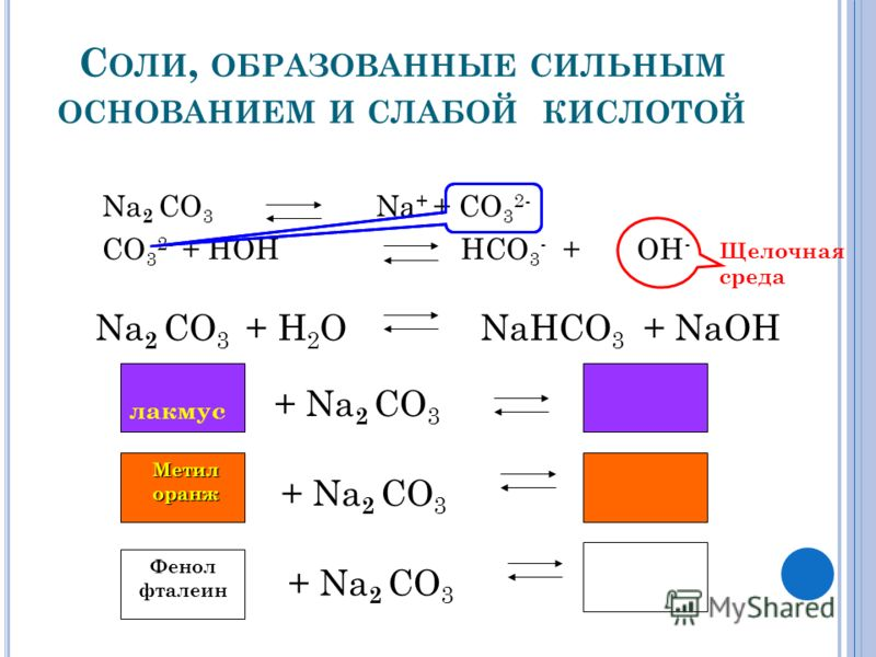 С ОЛИ, ОБРАЗОВАННЫЕ СИЛЬНЫМ ОСНОВАНИЕМ И СЛАБОЙ КИСЛОТОЙ Na 2 CO 3 Na + + CO 3 2- CO 3 2- + HOH HCO 3 - + OH - Щелочная среда Na 2 CO 3 + H 2 O NaHCO 3 + NaOH лакмус + Na 2 CO 3 Метилоранж Фенол фталеин