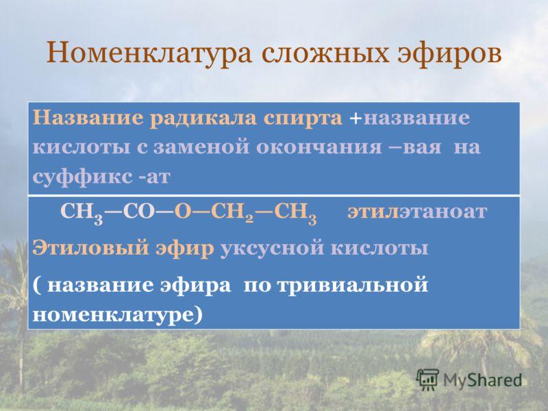 Номенклатура сложных эфиров Название радикала спирта +название кислоты с заменой окончания –вая на суффикс -ат СН 3 СООСН 2 СН 3 этилэтаноат Этиловый эфир уксусной кислоты ( название эфира по тривиальной номенклатуре)