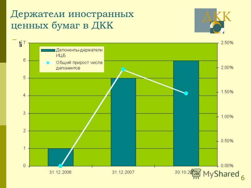 Держатели иностранных ценных бумаг в ДКК 6