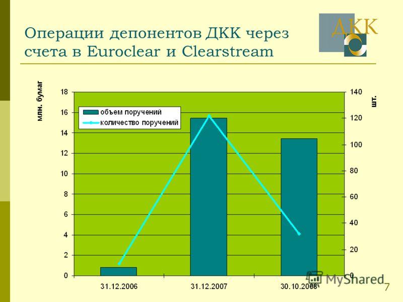 Операции депонентов ДКК через счета в Euroclear и Clearstream 7