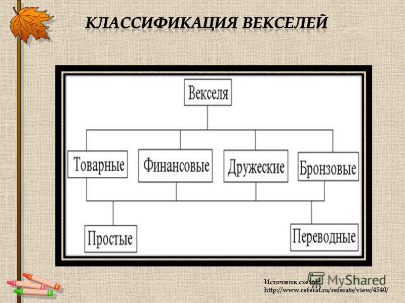 Источник схемы: http://www.referat.ru/referats/view/4540/