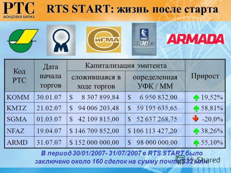 RTS START: жизнь после старта Код РТС Дата начала торгов Капитализация эмитента Прирост сложившаяся в ходе торгов определенная УФК / ММ KOMM30.01.07$ 8 307 899,84$ 6 950 832,00 19,52% KMTZ21.02.07$ 94 006 203,48$ 59 195 635,65 58,81% SGMA01.03.07$ 42