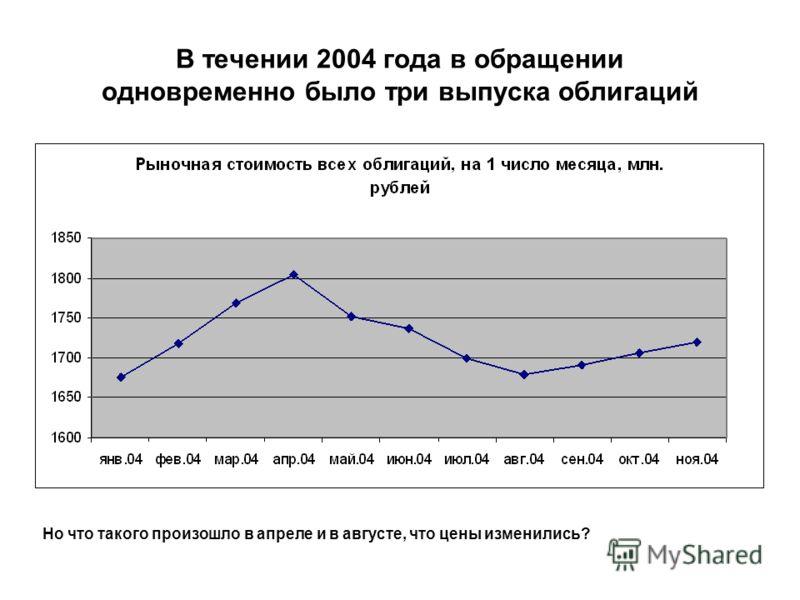 Проверка рассуждений на практике-1 Эмитент – администрация Республики Коми Расчетный период – 2004 год Разумеется, один расчет не основание для признания рассуждений истинными