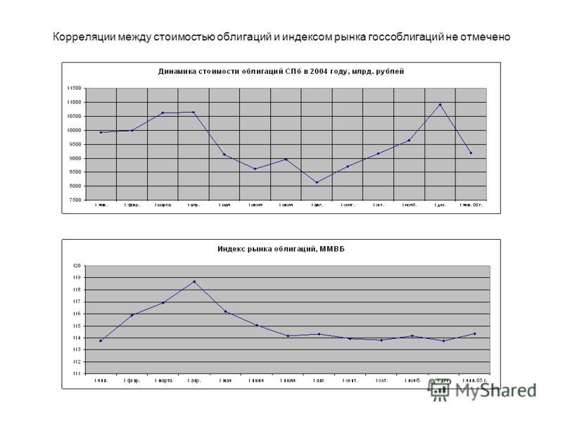 Проверка рассуждений на практике-2 Эмитент – Правительство г. Санкт-Петербург Расчетный период – 2004 год Ну и два расчета тоже не основание …
