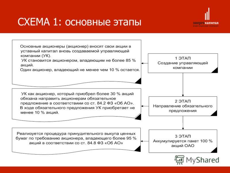 СХЕМА 1: основные этапы