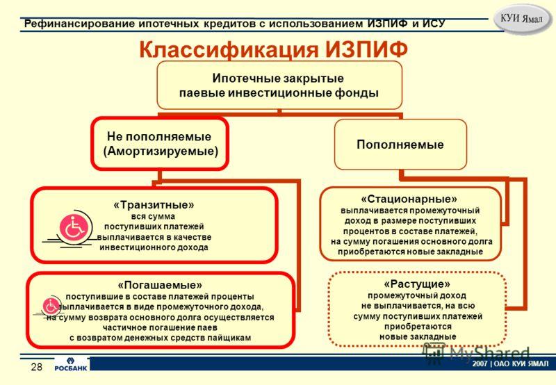27 2007 | ОАО КУИ ЯМАЛ Рефинансирование ипотечных кредитов с использованием ИЗПИФ и ИСУ 27 Дополнительная информация