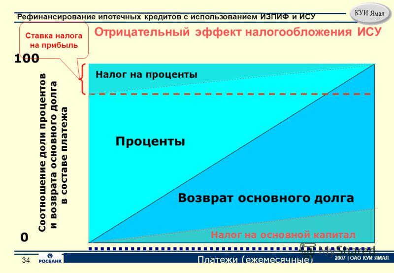 33 2007 | ОАО КУИ ЯМАЛ Рефинансирование ипотечных кредитов с использованием ИЗПИФ и ИСУ 33