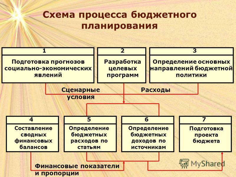 Схема процесса бюджетного