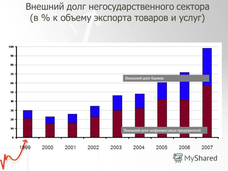 Внешний долг негосударственного сектора (в % к объему экспорта товаров и услуг) Внешний долг нефинансовых предприятий Внешний долг банков 199920002001200220032004200520062007