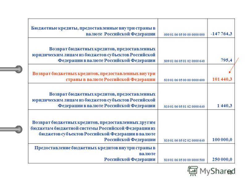 16 Бюджетные кредиты, предоставленные внутри страны в валюте Российской Федерации 000 01 06 05 00 00 0000 000 -147 764,3 Возврат бюджетных кредитов, предоставленных юридическим лицам из бюджетов субъектов Российской Федерации в валюте Российской Феде