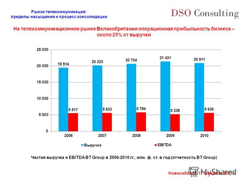 Рынок телекоммуникаций: пределы насыщения и процесс консолидации Новосибирск, 17 февраля 2011 г. На телекоммуникационном рынке Великобритании операционная прибыльность бизнеса – около 25% от выручки Чистая выручка и EBITDA BT Group в 2006-2010 гг., м