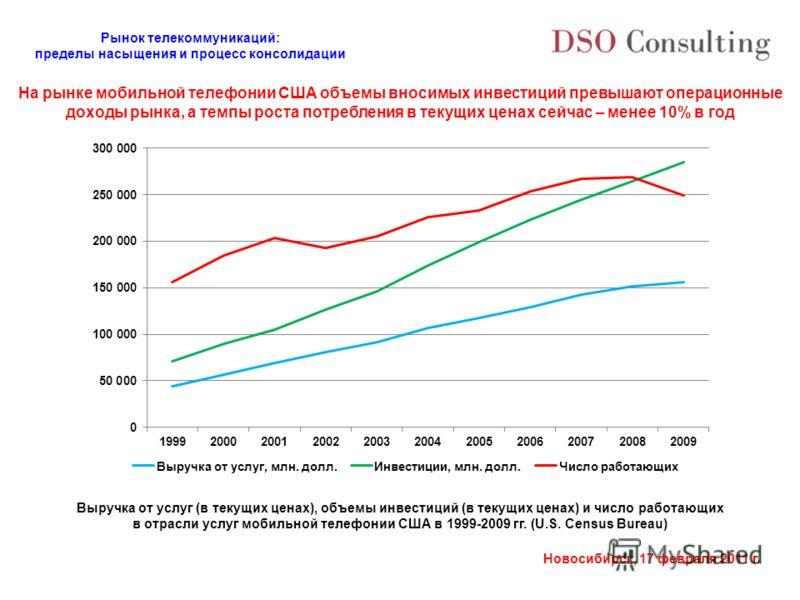 Рынок телекоммуникаций: пределы насыщения и процесс консолидации Новосибирск, 17 февраля 2011 г. На рынке мобильной телефонии США объемы вносимых инвестиций превышают операционные доходы рынка, а темпы роста потребления в текущих ценах сейчас – менее