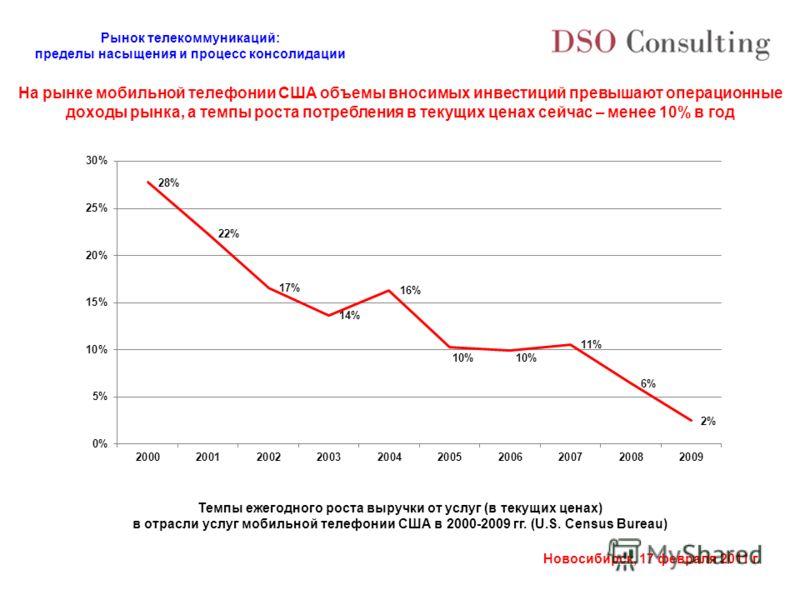 Рынок телекоммуникаций: пределы насыщения и процесс консолидации Новосибирск, 17 февраля 2011 г. Темпы ежегодного роста выручки от услуг (в текущих ценах) в отрасли услуг мобильной телефонии США в 2000-2009 гг. (U.S. Census Bureau) На рынке мобильной