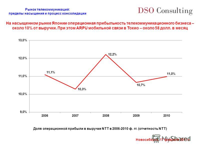 Рынок телекоммуникаций: пределы насыщения и процесс консолидации Новосибирск, 17 февраля 2011 г. На насыщенном рынке Японии операционная прибыльность телекоммуникационного бизнеса – около 10% от выручки. При этом ARPU мобильной связи в Токио – около