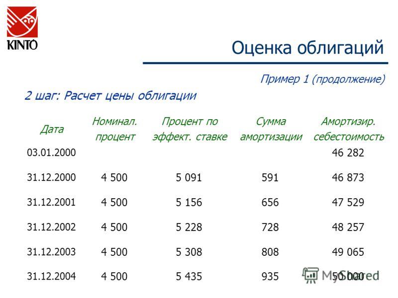 Оценка облигаций Пример 1 (продолжение) 2 шаг: Расчет цены облигации Дата Номинал. процент Процент по эффект. ставке Сумма амортизации Амортизир. себестоимость 03.01.2000 46 282 31.12.2000 4 5005 09159146 873 31.12.2001 4 5005 15665647 529 31.12.2002
