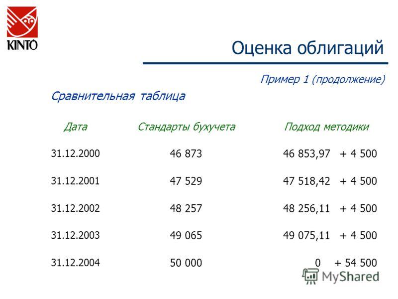 Оценка облигаций Пример 1 (продолжение) Сравнительная таблица ДатаСтандарты бухучета Подход методики 31.12.2000 46 87346 853,97 + 4 500 31.12.2001 47 52947 518,42 + 4 500 31.12.2002 48 25748 25748 256,11 + 4 500 31.12.2003 49 06549 075,11 + 4 500 31.