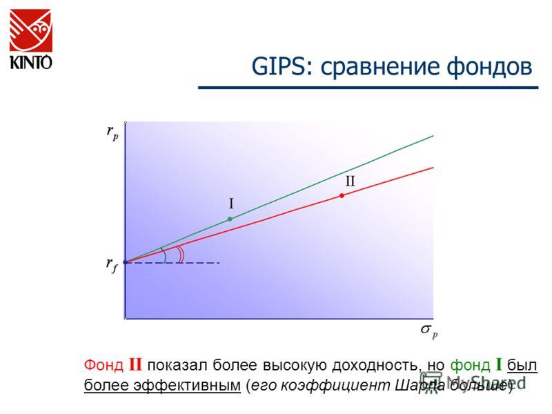 Фонд II показал более высокую доходность, но фонд I был более эффективным (его коэффициент Шарпа больше) GIPS: сравнение фондов