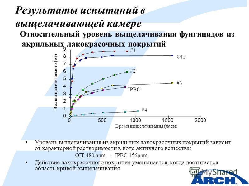 Результаты испытаний в выщелачивающей камере Уровень выщелачивания из акрильных лакокрасочных покрытий зависит от характерной растворимости в воде активного вещества: OIT 480 ppm ; IPBC 156ppm Действие лакокрасочного покрытия уменьшается, когда дости