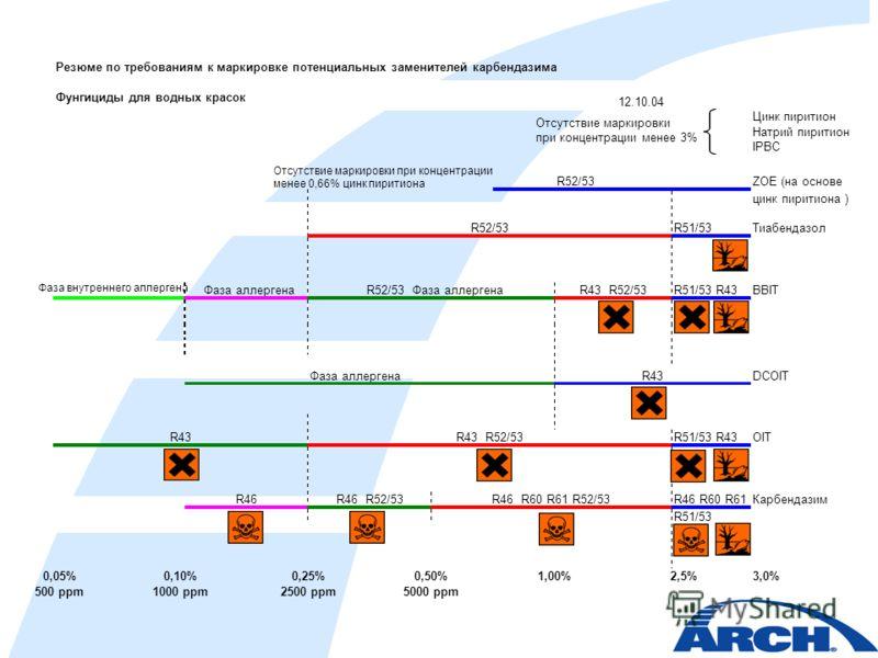 Резюме по требованиям к маркировке потенциальных заменителей карбендазима 12.10.04 Цинк пиритион Фунгициды для водных красок Отсутствие маркировки при концентрации менее 3% Натрий пиритион IPBC Отсутствие маркировки при концентрации менее 0,66% цинк