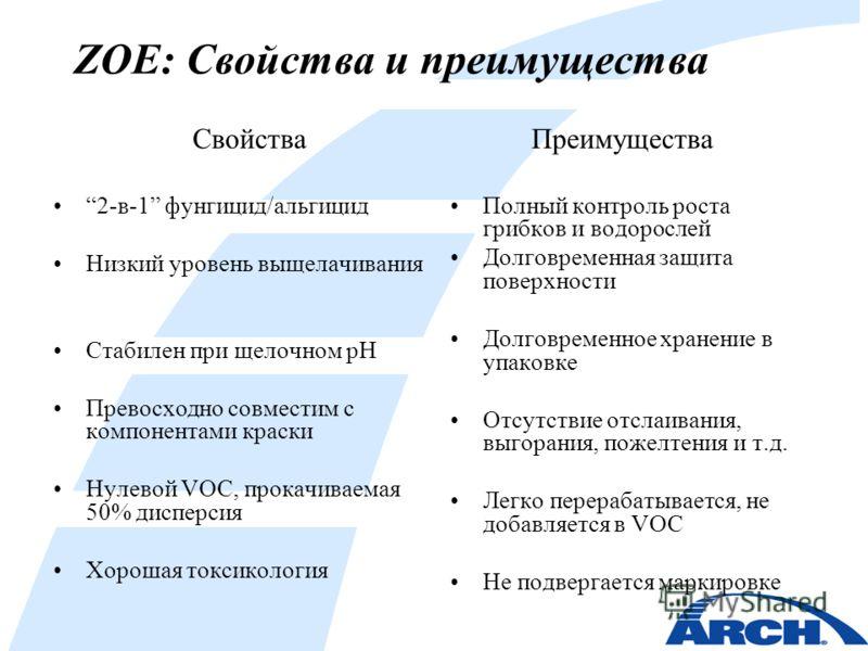 ZOE: Свойства и преимущества Свойства 2-в-1 фунгицид/альгицид Низкий уровень выщелачивания Стабилен при щелочном pH Превосходно совместим с компонентами краски Нулевой VOC, прокачиваемая 50% дисперсия Хорошая токсикология Преимущества Полный контроль