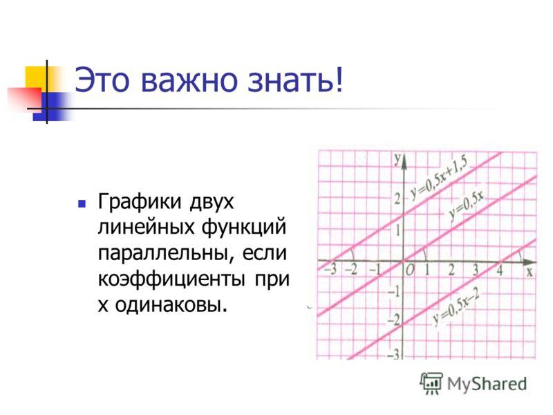 Это важно знать! Графики двух линейных функций параллельны, если коэффициенты при х одинаковы.