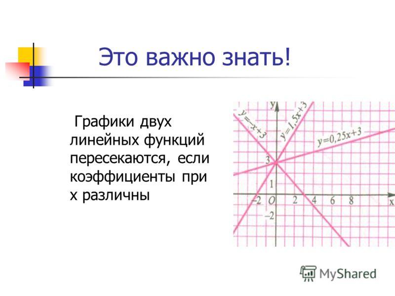 Это важно знать! Графики двух линейных функций пересекаются, если коэффициенты при х различны