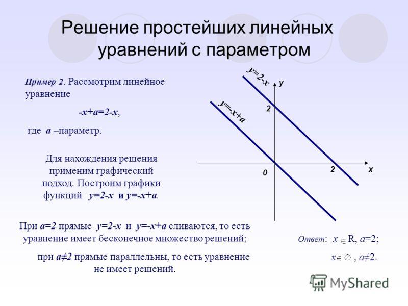 Решение простейших линейных уравнений с параметром Пример 2. Рассмотрим линейное уравнение -x+a=2-x, где a –параметр. Для нахождения решения применим графический подход. Построим графики функций y=2-x и y=-x+a. y=-x+a y=2-x 0 y x 2 2 При a=2 прямые y