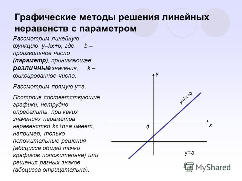 Графические методы решения линейных неравенств c параметром Рассмотрим линейную функцию y=kx+b, где b – произвольное число (параметр), принимающее различные значения, k – фиксированное число. Рассмотрим прямую y=a. Построив соответствующие графики, н