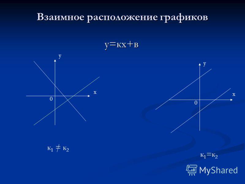 Графики линейной функции учитель : Дудина Е.Ю.