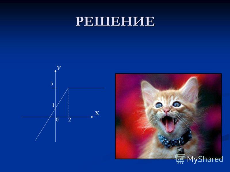 Построить график функции F(х) задана системой формул: F(х) задана системой формул: