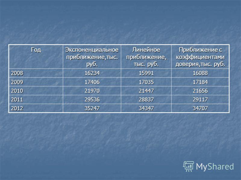 Год Экспоненциальное приближение,тыс. руб. Линейное приближение, тыс. руб. Приближение с коэффициентами доверия,тыс. руб. 2008162341599116088 2009174061703517184 2010219702144721656 2011295362883729117 2012352473434734707
