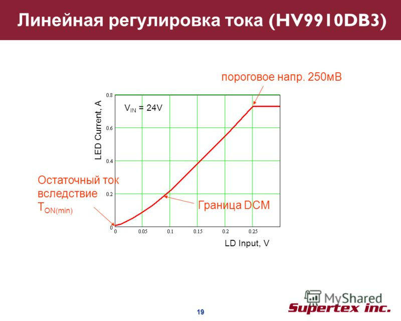 19 19 Линейная регулировка тока (HV9910DB3) Граница DCM Остаточный ток вследствие T ON(min) пороговое напр. 250мВ LD Input, V LED Current, A V IN = 24V