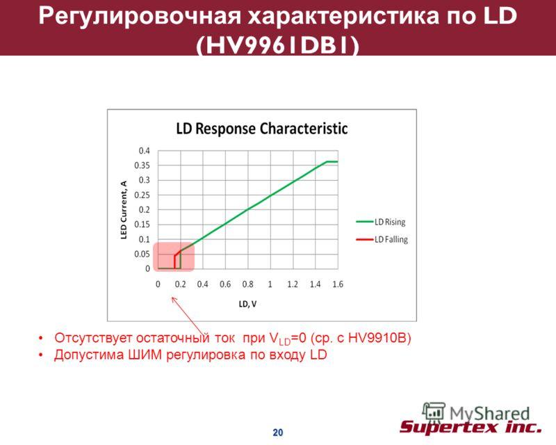 20 20 Регулировочная характеристика по LD (HV9961DB1) Отсутствует остаточный ток при V LD =0 (ср. с HV9910B) Допустима ШИМ регулировка по входу LD