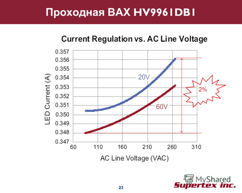 23 23 Проходная ВАХ HV9961DB1 2%