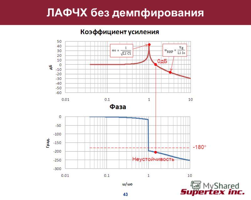 43 43 ЛАФЧХ без демпфирования -180 Неустойчивость 0дБ