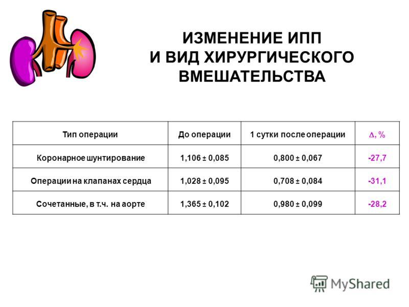 Тип операцииДо операции1 сутки после операции, % Коронарное шунтирование 1,106 ± 0,0850,800 ± 0,067 -27,7 Операции на клапанах сердца 1,028 ± 0,0950,708 ± 0,084 -31,1 Сочетанные, в т.ч. на аорте1,365 ± 0,1020,980 ± 0,099-28,2 ИЗМЕНЕНИЕ ИПП И ВИД ХИРУ