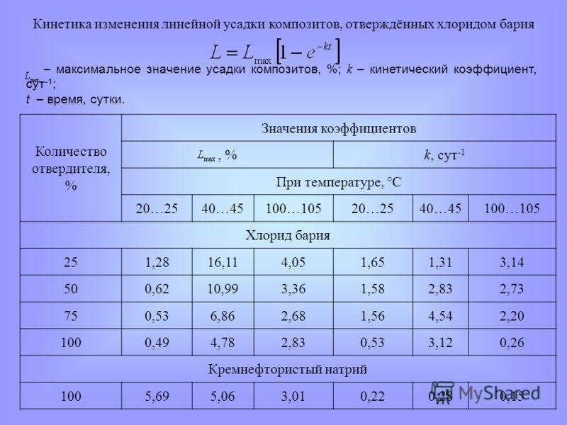 – максимальное значение усадки композитов, %; k – кинетический коэффициент, сут -1 ; t – время, сутки. Кинетика изменения линейной усадки композитов, отверждённых хлоридом бария Количество отвердителя, % Значения коэффициентов, %k, сут -1 При темпера
