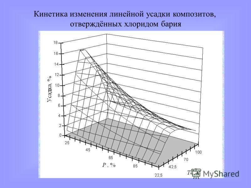 Кинетика изменения линейной усадки композитов, отверждённых хлоридом бария